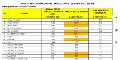 Gawat! Kasus Covid-19 di Riau Renggut 50 Nyawa pada 2 Agustus 2021
