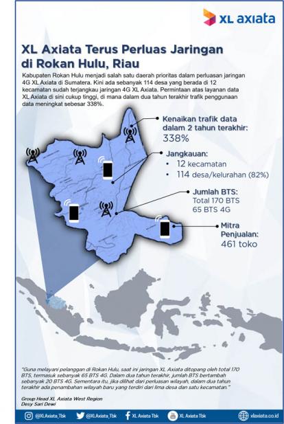 Jaringan 4G XL Axiata Layani 82 Persen Desa di Rokan Hulu
