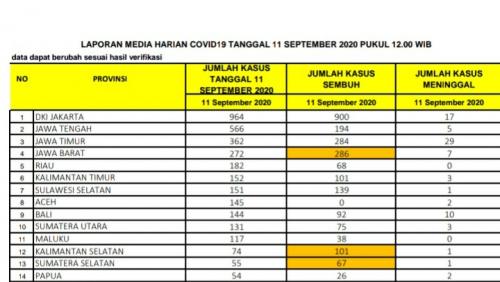 Bertambah 182 Kasus Sehari, Riau Masih Lima Besar Penyumbang Covid-19 di Indonesia