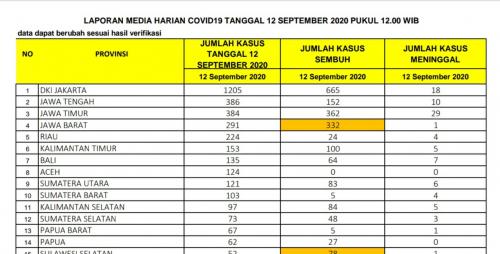 Rekor Baru, Riau Bertambah 224 Kasus Covid-19 Dalam Sehari, 4 Diantaranya Meninggal Dunia
