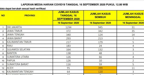 Positif Covid-19 di Riau Bertambah 183 Jadi 4.237 Kasus, 4 Diantaranya Meninggal Dunia