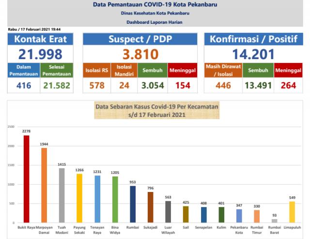 Update Penyebaran Covid-19 Kota Pekanbaru: Status Zona Merah Masih Ada di 6 Kelurahan