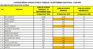 Bertambah 225 Kasus, Riau Masuk 4 Besar Terbanyak Tambahan Covid-19 di Indonesia