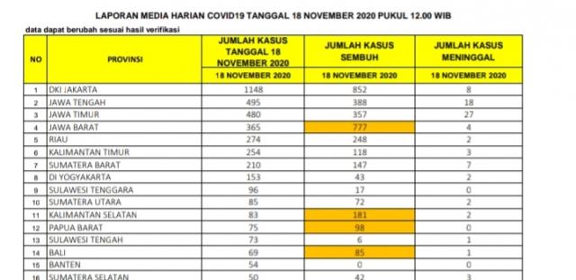 Update 18 November 2020, Positif Covid-19 di Riau Bertambah 274 Kasus