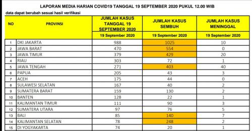 Rekor! Riau Bertambah 303 Orang Covid-19 Dalam Sehari, Total Jadi 4.990 Kasus