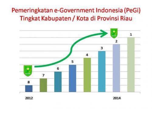Inhu Tempati Peringkat Dua Penilaian e-Government se-Riau