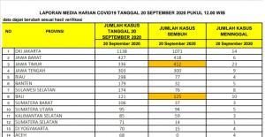 Tembus 5.288 Kasus, Positif Covid-19 Riau Bertambah 298 Orang, 4 Meninggal Dunia
