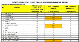 Update 23 September: Positif Covid-19 di Riau Bertambah 188 Kasus, 11 Meninggal Dunia