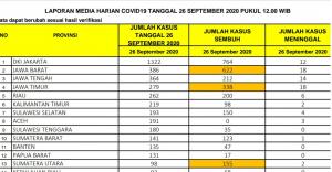 Update 26 September: Positif Covid-19 di Riau Bertambah 262 Kasus, 6 Meninggal Dunia
