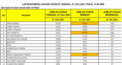 Terbanyak di Sumatera, Kasus Positif Covid-19 di Riau Bertambah 1.428 Kasus, 35 Diantaranya Meninggal Dunia