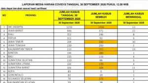 Rekor! Tiga Besar di Indonesia, Riau Bertambah 352 Kasus Covid-19 Dalam Sehari