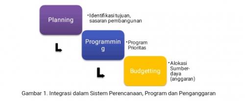 GoRiau Gambar 1. Integrasi dalam Sist
